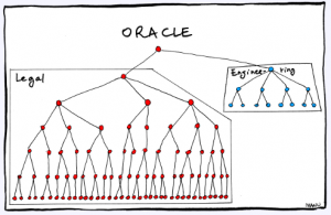 the funny oracle org chart that isn�t so funny palisade