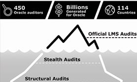 Is Oracle LMS's Offer To Help You Move To The Cloud A Stealth Audit?
