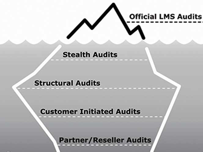 hidden oracle audits