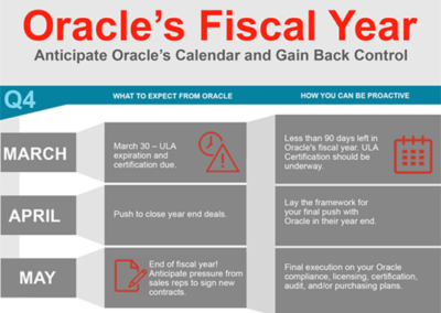 Oracle Fiscal Year Infographic