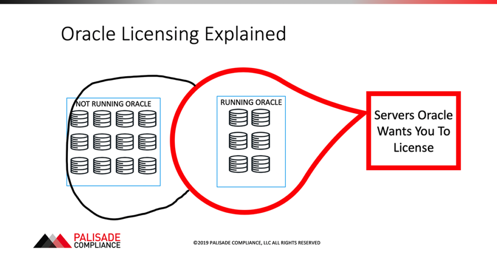 Oracle Licensing Char