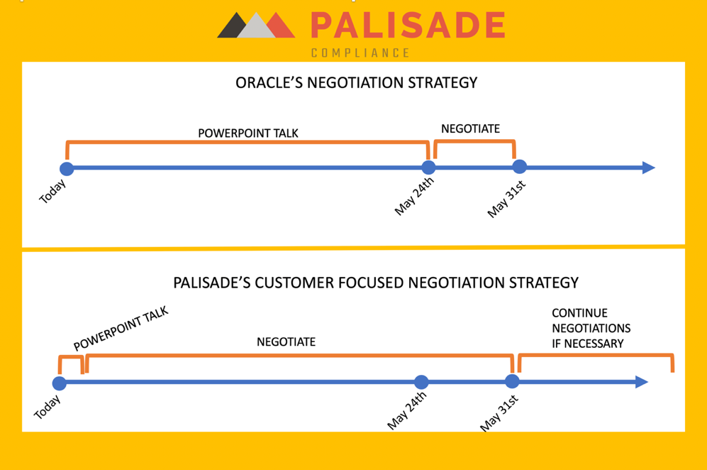How to Negotiate with Oracle the Palisade Way