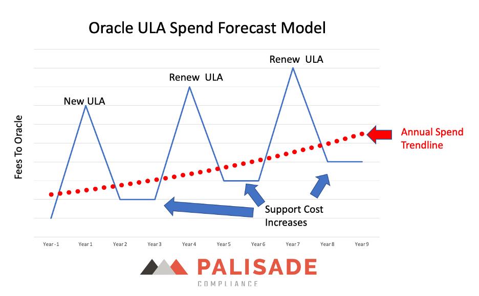 Oracle ULA spend forecast model