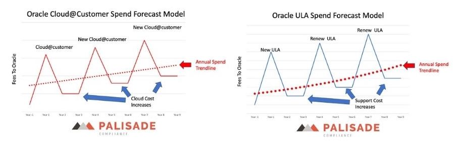 Oracle cloud@customer and ULA spend forecast models compared