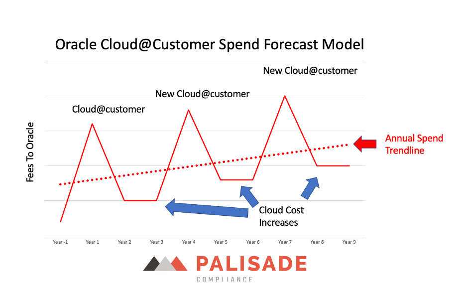 Oracle cloud@customer spend forecast model