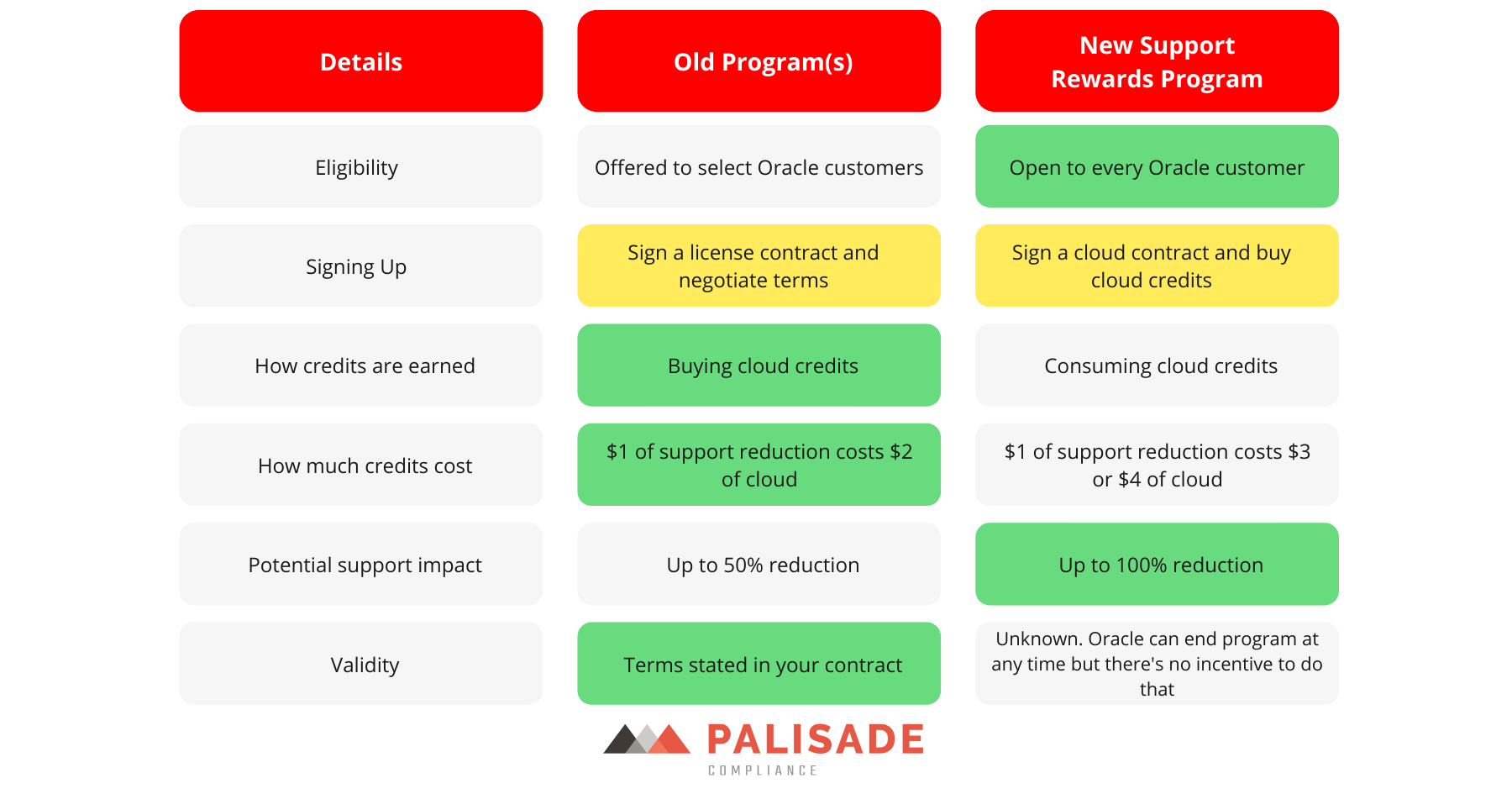 oracle support rewards vs old programs